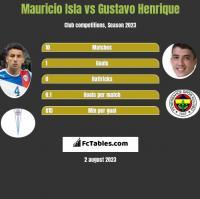 Mauricio Isla vs Gustavo Henrique h2h player stats