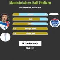 Mauricio Isla vs Halil Pehlivan h2h player stats