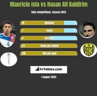 Mauricio Isla vs Hasan Ali Kaldirim h2h player stats