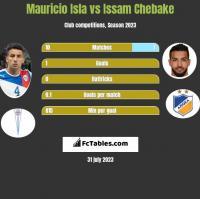 Mauricio Isla vs Issam Chebake h2h player stats