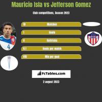 Mauricio Isla vs Jefferson Gomez h2h player stats