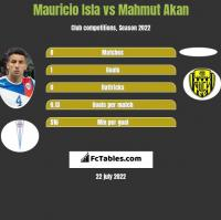 Mauricio Isla vs Mahmut Akan h2h player stats