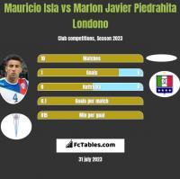 Mauricio Isla vs Marlon Javier Piedrahita Londono h2h player stats