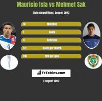 Mauricio Isla vs Mehmet Sak h2h player stats