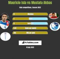 Mauricio Isla vs Mustafa Akbas h2h player stats