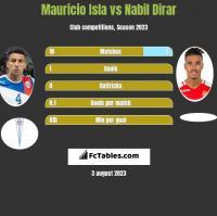 Mauricio Isla vs Nabil Dirar h2h player stats