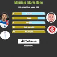 Mauricio Isla vs Rene h2h player stats