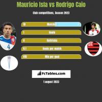 Mauricio Isla vs Rodrigo Caio h2h player stats