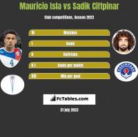 Mauricio Isla vs Sadik Ciftpinar h2h player stats