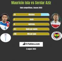 Mauricio Isla vs Serdar Aziz h2h player stats