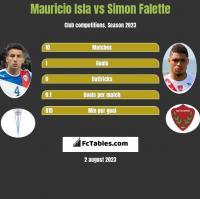 Mauricio Isla vs Simon Falette h2h player stats