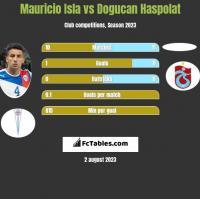 Mauricio Isla vs Dogucan Haspolat h2h player stats
