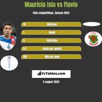 Mauricio Isla vs Flavio h2h player stats
