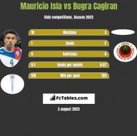 Mauricio Isla vs Bugra Cagiran h2h player stats
