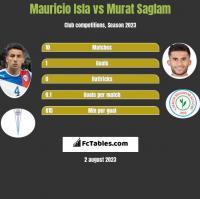 Mauricio Isla vs Murat Saglam h2h player stats