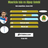 Mauricio Isla vs Alpay Celebi h2h player stats