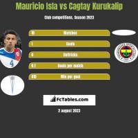 Mauricio Isla vs Cagtay Kurukalip h2h player stats