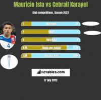 Mauricio Isla vs Cebrail Karayel h2h player stats