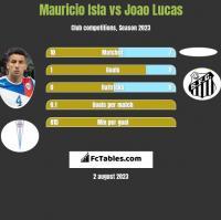 Mauricio Isla vs Joao Lucas h2h player stats
