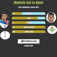 Mauricio Isla vs Abner h2h player stats