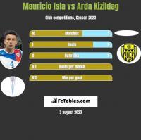 Mauricio Isla vs Arda Kizildag h2h player stats