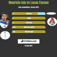 Mauricio Isla vs Lucas Fasson h2h player stats