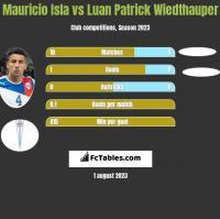 Mauricio Isla vs Luan Patrick Wiedthauper h2h player stats