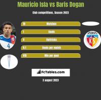 Mauricio Isla vs Baris Dogan h2h player stats