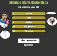 Mauricio Isla vs Gabriel Noga h2h player stats