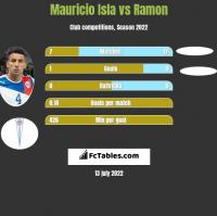 Mauricio Isla vs Ramon h2h player stats