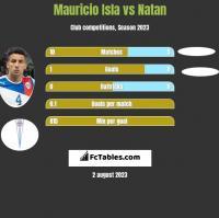 Mauricio Isla vs Natan h2h player stats