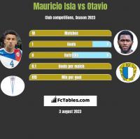 Mauricio Isla vs Otavio h2h player stats