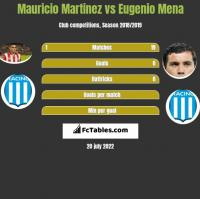 Mauricio Martinez vs Eugenio Mena h2h player stats