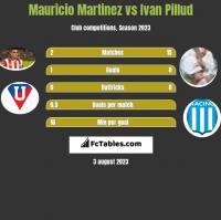 Mauricio Martinez vs Ivan Pillud h2h player stats