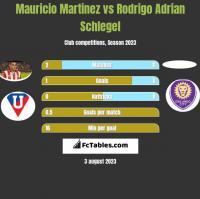 Mauricio Martinez vs Rodrigo Adrian Schlegel h2h player stats