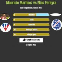 Mauricio Martinez vs Elias Pereyra h2h player stats