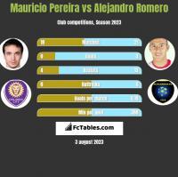 Mauricio Pereira vs Alejandro Romero h2h player stats