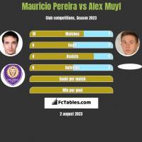 Mauricio Pereira vs Alex Muyl h2h player stats