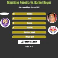 Mauricio Pereira vs Daniel Royer h2h player stats