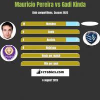 Mauricio Pereira vs Gadi Kinda h2h player stats