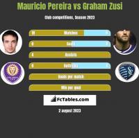 Mauricio Pereira vs Graham Zusi h2h player stats