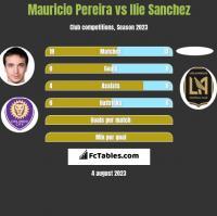 Mauricio Pereira vs Ilie Sanchez h2h player stats