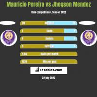 Mauricio Pereira vs Jhegson Mendez h2h player stats