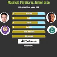 Mauricio Pereira vs Junior Urso h2h player stats