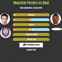 Mauricio Pereira vs Nani h2h player stats