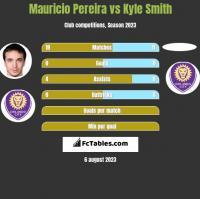 Mauricio Pereira vs Kyle Smith h2h player stats