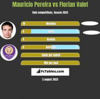Mauricio Pereira vs Florian Valot h2h player stats
