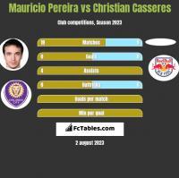 Mauricio Pereira vs Christian Casseres h2h player stats
