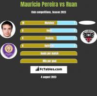 Mauricio Pereira vs Ruan h2h player stats