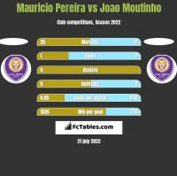 Mauricio Pereira vs Joao Moutinho h2h player stats